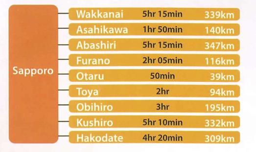 Hokkaido drive distance-time